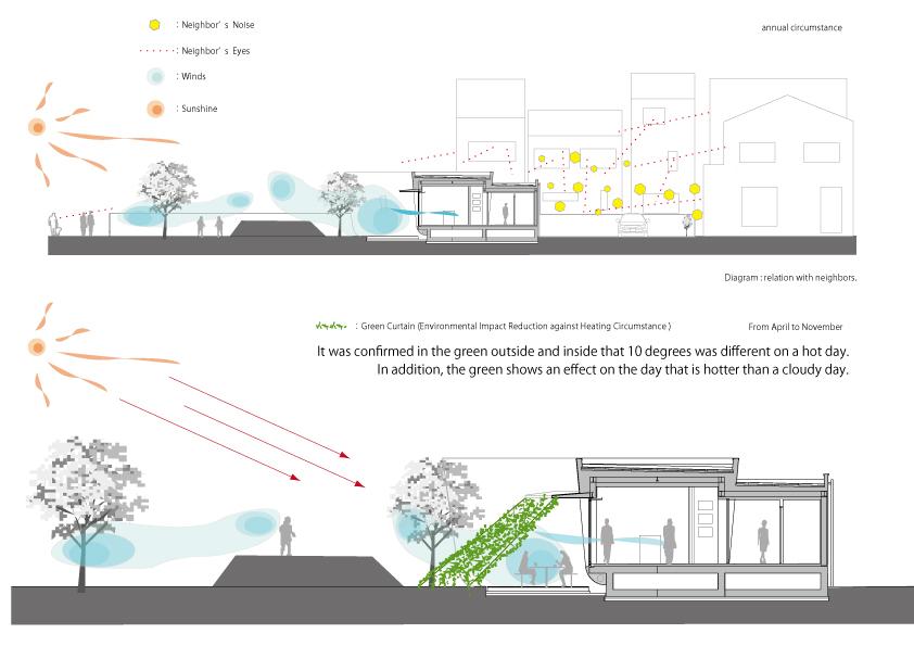 green-screen-house-hideo-kumaki-architect-office_diagaram-section-jpeg